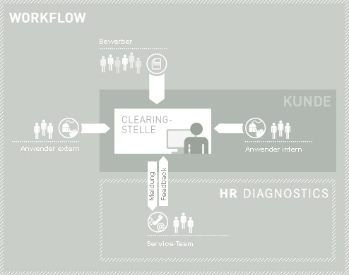 Workflow HR Diagnostics